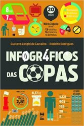 INFOGRAFICOS DAS COPAS (PRODUTO USADO - BOM)